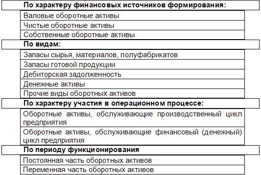 Imovine Društva i njihove klasifikacije