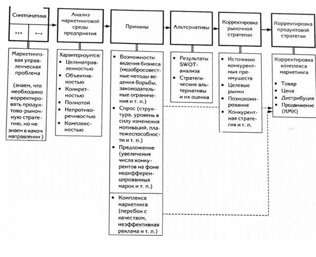 Analiza marketing okruženja preduzeća kao dio marketinške strategije