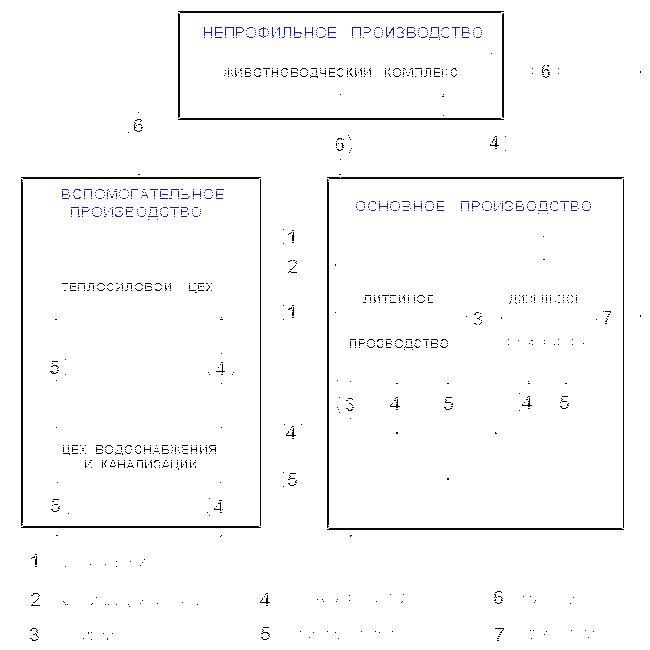 Анализ организационной структуры предприятия: суть и необходимость