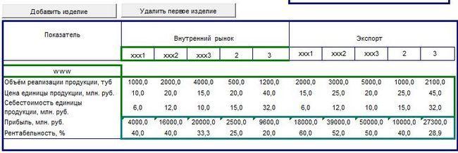 Analiza tržištu roba