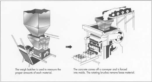betonski blok konstrukcija