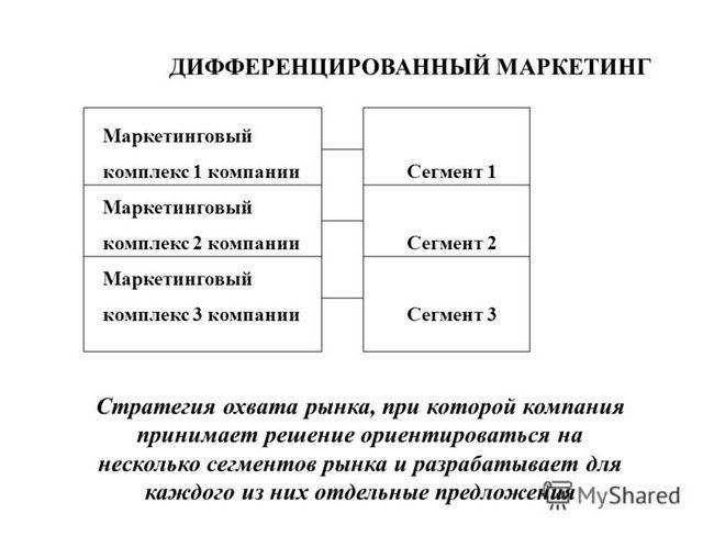 Diferencirani marketing