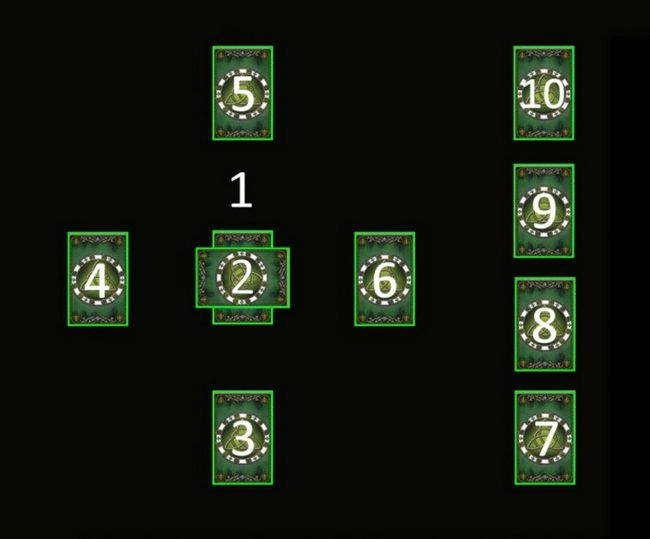 Proricanje Tarot karte Celtic cross