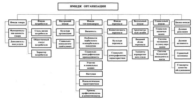 Imidž organizacije