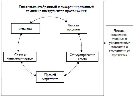 Integrisanih marketinških komunikacija