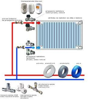 Pravilnu instalaciju radijatora