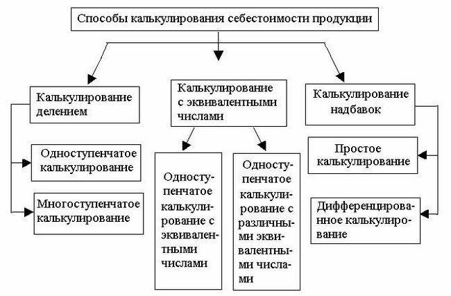 Obračun troškova proizvodnje - Definicija i metode