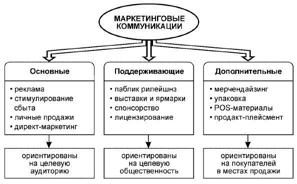 Marketing miks i njegove komponente kao efikasan način za povećanje prodaje i profita.