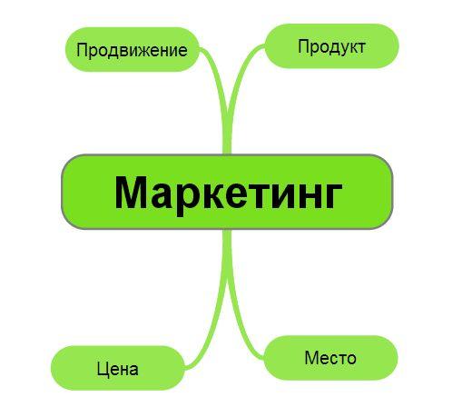 Marketing: Definicija