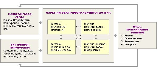 Marketing informacionog sistema