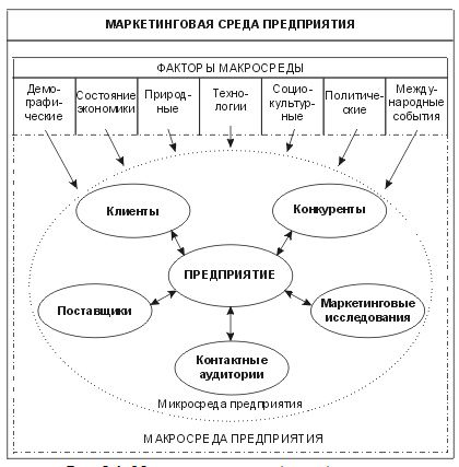 enterprise marketing okruženja