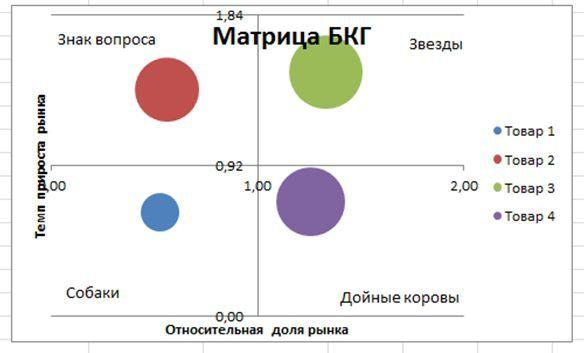 BCG matrica. Pomoć pri izboru segmentu tržišta ili nišu.