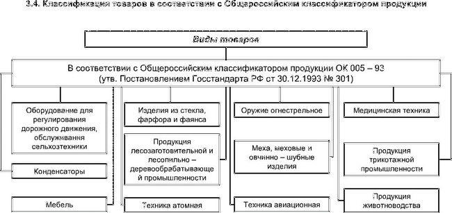 Linija proizvoda i njegova vrijednost u naručivanje proizvoda i usluga