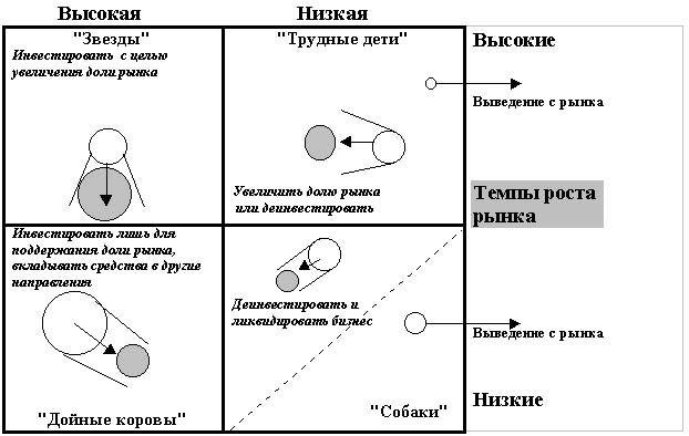 Портфельный анализ: определение, цели, методы, примеры.