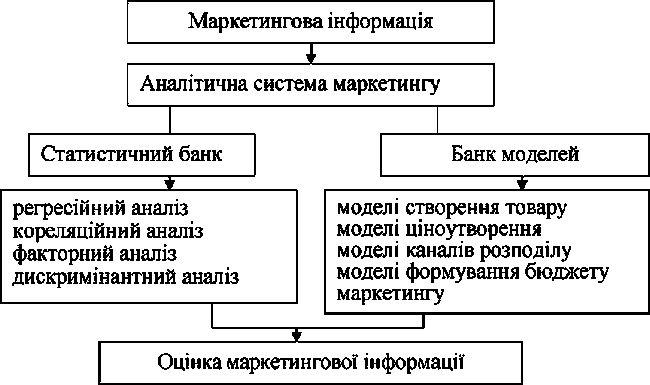 Proces marketing istraživanja kao sredstvo za dobijanje objektivne informacije o tržištu.