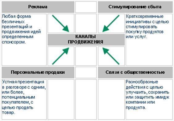 Продвижение товара как основной метод стимуляции продаж.