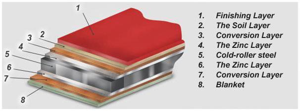 Dimenzije: duljina metala krovište, debljine