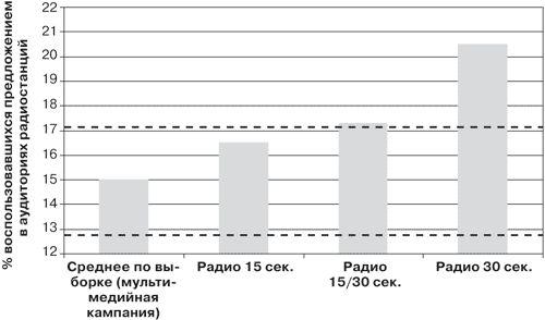 Postavljanje i efikasnost oglašavanja u različitim medijima
