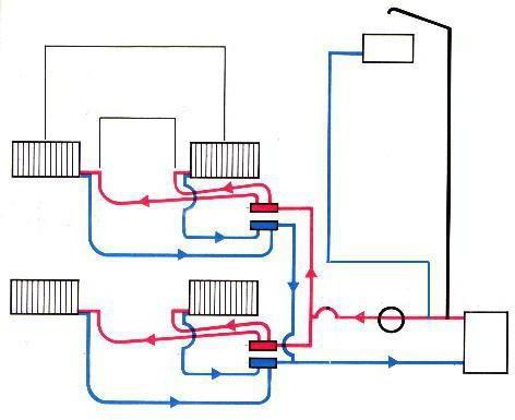 sistem spajanja radijatora