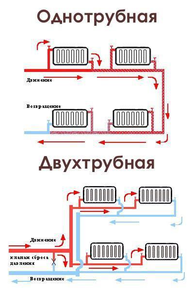 Sheme grijanja u privatnim kućama. Veza krug sustava grijanja