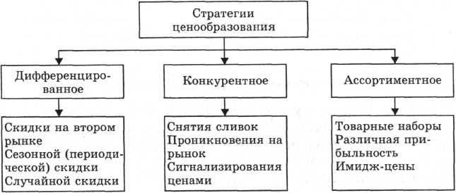 Cijene strategije