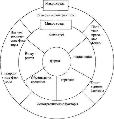 Enterprise okoliša, makro faktori